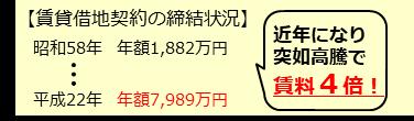 船岡山公園の賃料UPを指摘!その後の価格交渉で改善へ