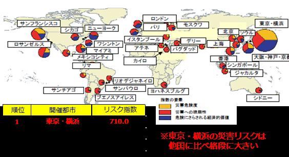 東京一極集中へのリスクヘッジ副首都構想