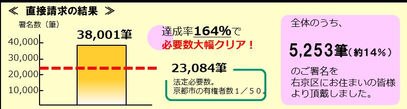 京都市議会  議員定数削減