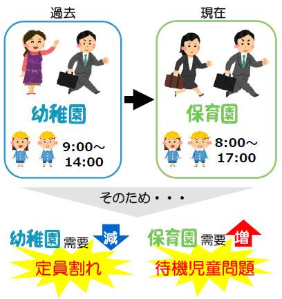 京都市の待機児童問題