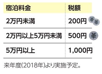 京都市で宿泊税を導入!
