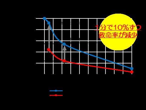 京都市の救急救命率向上を目指して