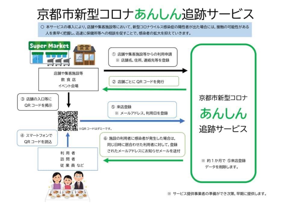 京都市、新型コロナ追跡サービスの導入