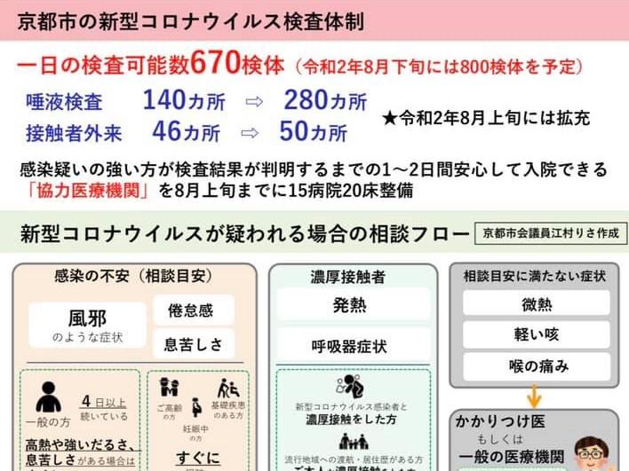 京都、新型コロナ検査体制を拡充!