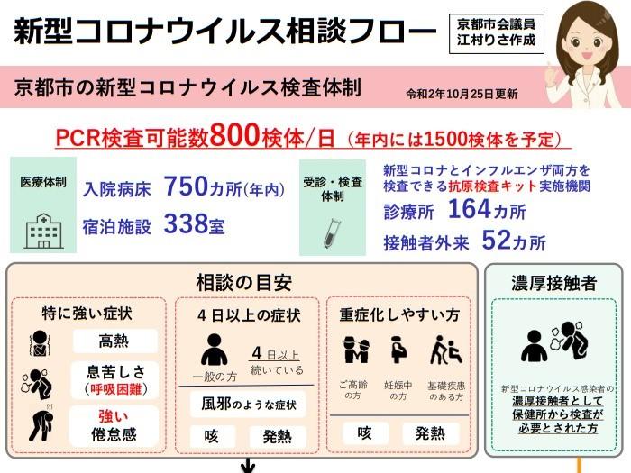 新型コロナウイルス相談フローの改定!