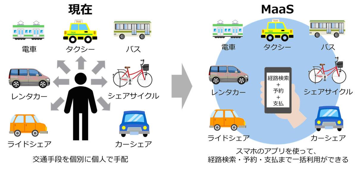 京都市の交通にMaaS導入