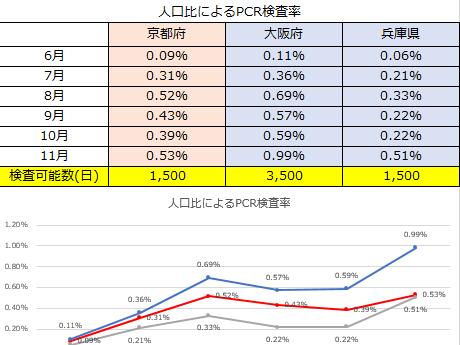 京都府のPCR検査率 〜正しい情報で不安の払拭を〜