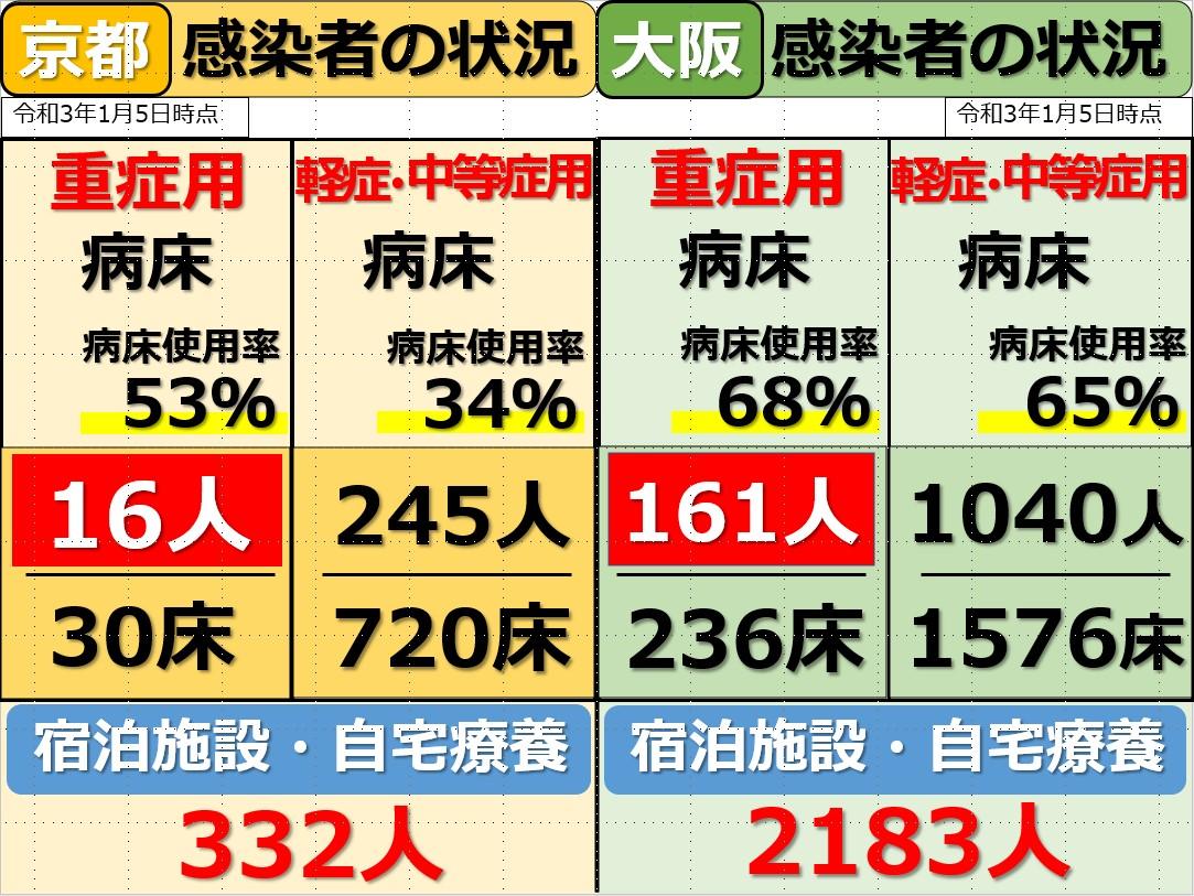 京都における新型コロナの病床使用状況について