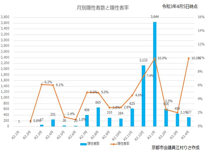 【随時更新】京都における新型コロナウイルスの状況